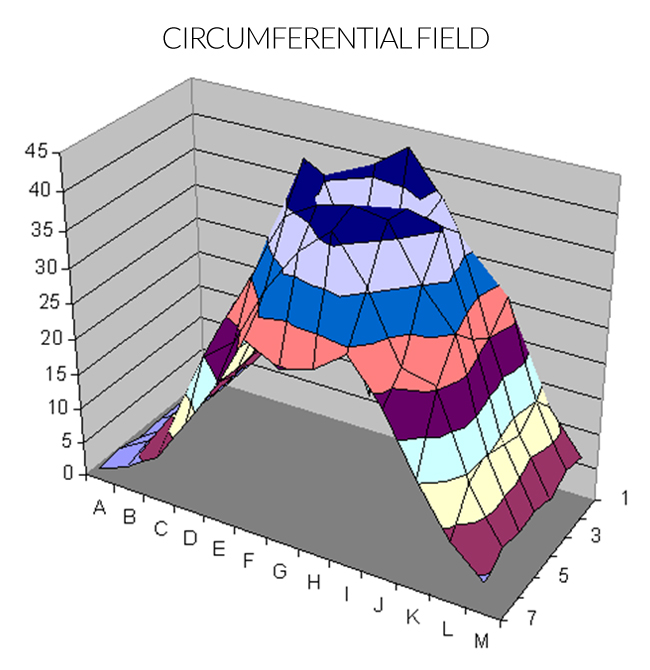 Antenna Technology - Circumferential Field