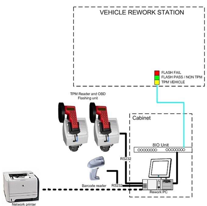 TPMS Vehicle Rework Station