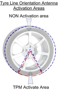 Tyre Line Orientation Antenna Activation Areas